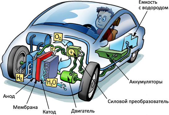 На Смену Бензину Придет Водород